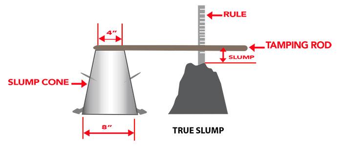 Step 4 of Slump Test