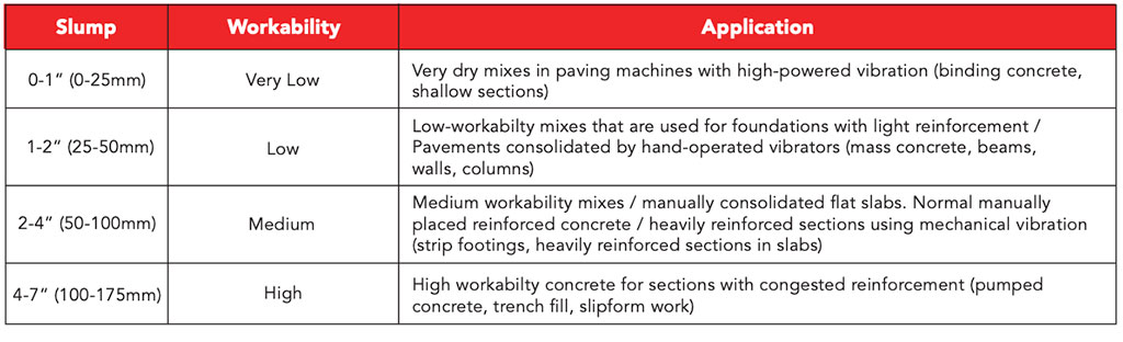 workability of concrete chart