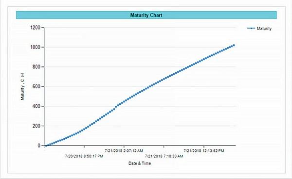 Maturity-Chart